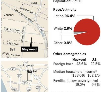 maywood_demographics